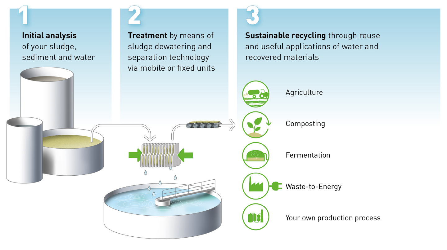 Sludge dewatering | How does it work?